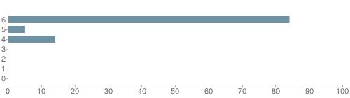 Chart?cht=bhs&chs=500x140&chbh=10&chco=6f92a3&chxt=x,y&chd=t:84,5,14,0,0,0,0&chm=t+84%,333333,0,0,10 t+5%,333333,0,1,10 t+14%,333333,0,2,10 t+0%,333333,0,3,10 t+0%,333333,0,4,10 t+0%,333333,0,5,10 t+0%,333333,0,6,10&chxl=1: other indian hawaiian asian hispanic black white